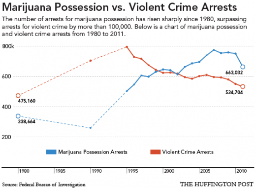 marijuana_crime_arrests