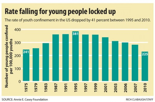 young people subject to incarceration Juvenile delinquency is a massive and growing  it also includes juveniles who have been subject to sexual  it also denied young people the protection.