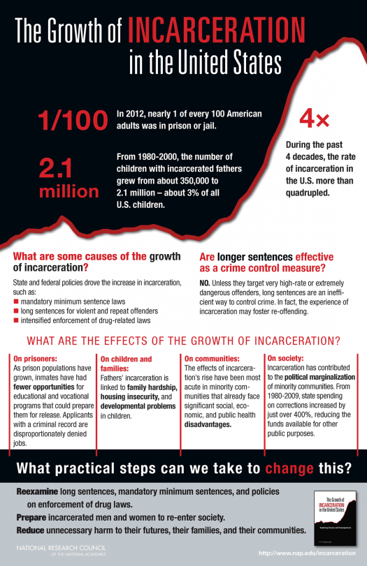 incarceration-infographic