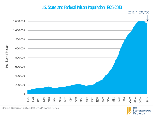 Source: The Sentencing Project (2014)